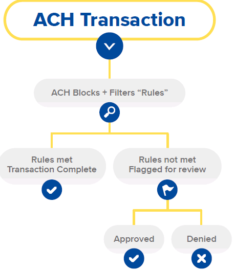 ACH Transaction Decision Tree, ACH Blocks and Filters Rules, Transaction Complete if Rules Met, Flagged for Review if Rules Not Met, Then Approved or Denied